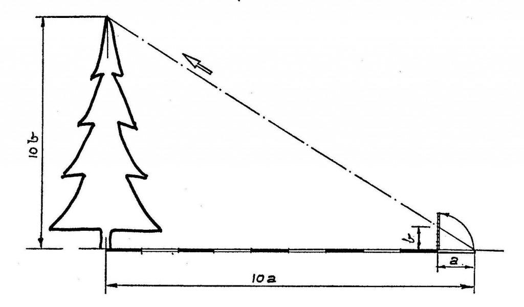Обрахунок висоти