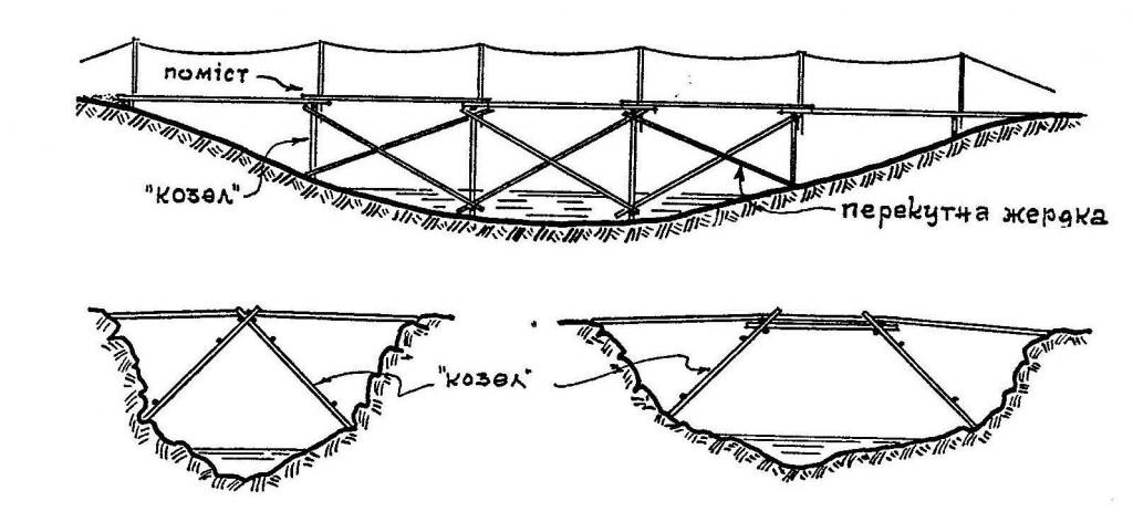 Міст з «козлів»