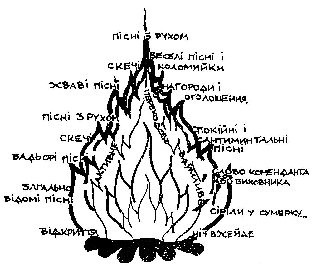 Програма ватри
