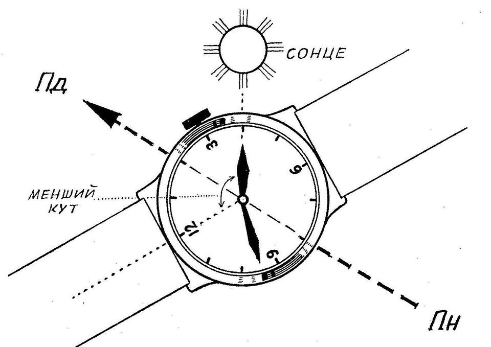 Орієнтування годинником