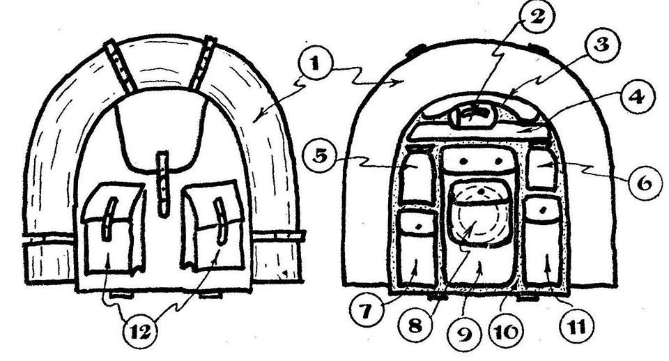 1) Звинене накривало (коц); 2) горнятко; 3) дощовик; 4) приладдя до миття і купелі, рушник; 5) легкі харчі, хліб; 6) приладдя до направи; 7) сухі харчі, консерви; 8) приладдя до їжі, менажка; 9) торба з запасним одягом; 10) від плечей рівно складене накривало (коц); 11) запасне взуття; 12) підручна аптечка, свічка, мотузок, електричний ліхтарик, щітки тощо.