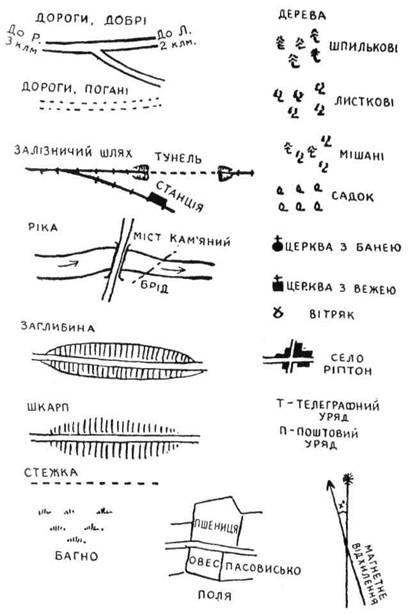 Умовні Знаки На Топографічних Картах